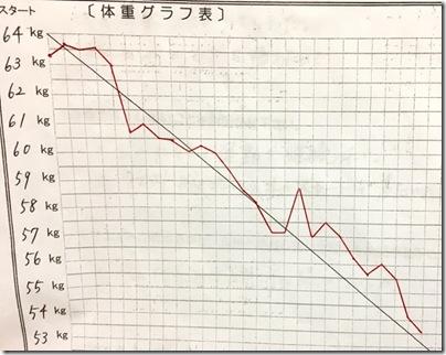 mさんグラフ