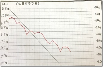 nさんグラフ