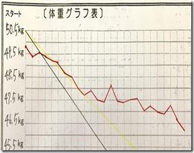 tさんグラフ