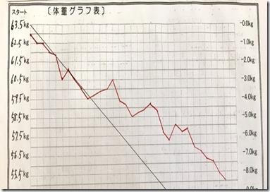 oさんグラフ