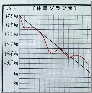 Fさん -5.2キログラフ