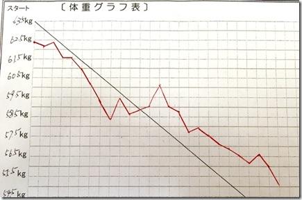 hさんグラフ