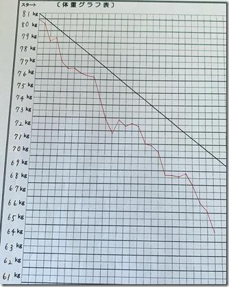 K様 -16.9キロ.グラフ