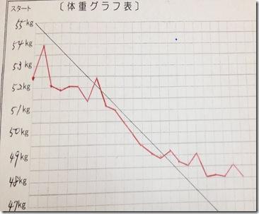 古川さんグラフ