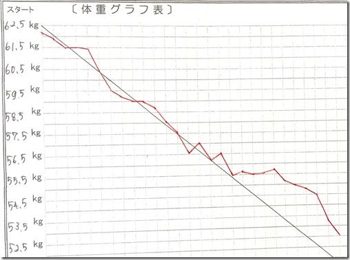 西田さんグラフ