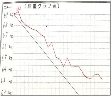 m様グラフ