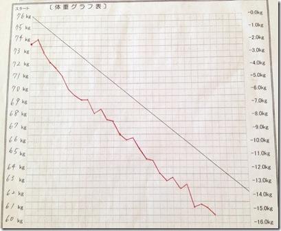 渡邉さんグラフ